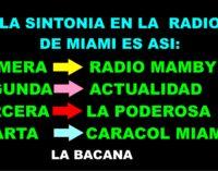 Caracol Miami, con los colombianos fue  primera,  el exalcalde la saca o la termina de hundir,  el reiting?