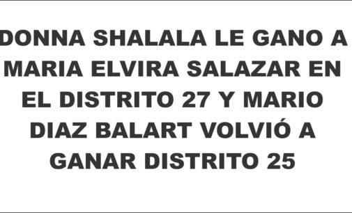Donna Shalala le gano a Maria Elvira Salazar en el distrito 27 y Mario Diaz Balart volvió a ganar