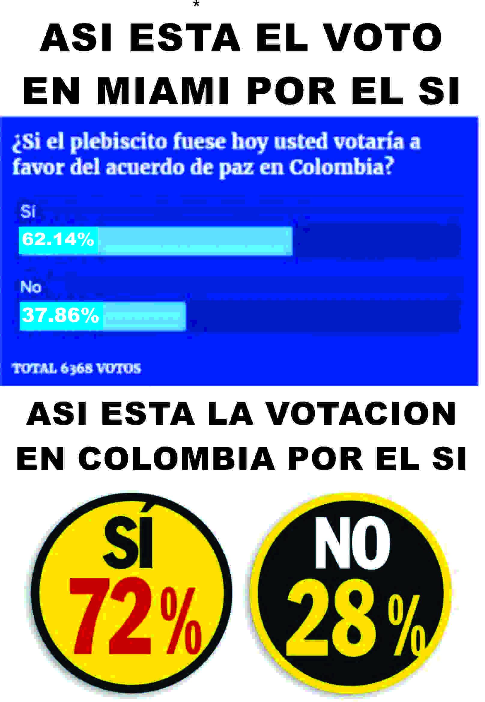 VOTO SI COLOMBIA USA